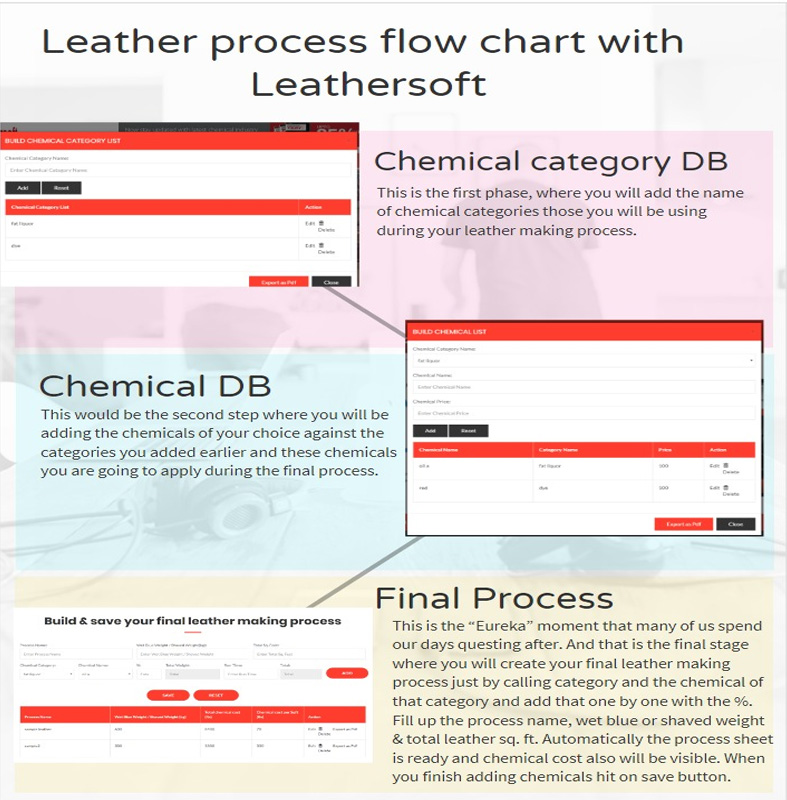 leather-process-flowchart